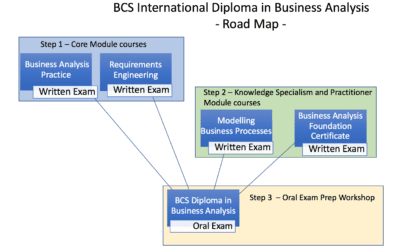 How to become a certified Business Analyst with a globally recognised accreditation body