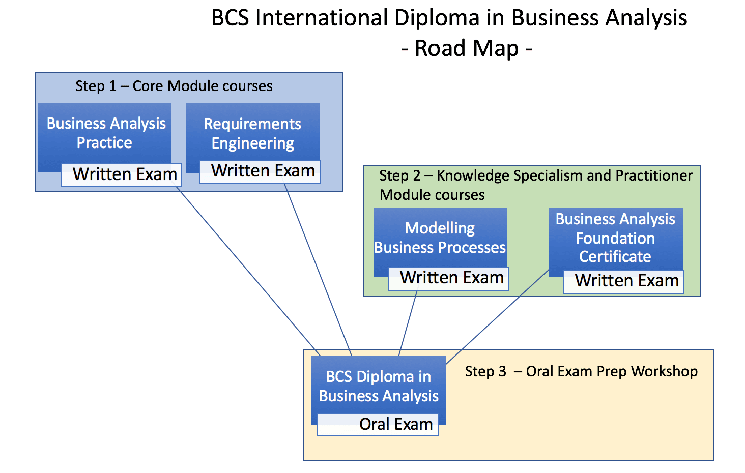 Bcs Diploma In Business Analysis Practice Bundle Offer R1